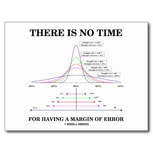 The margin of error