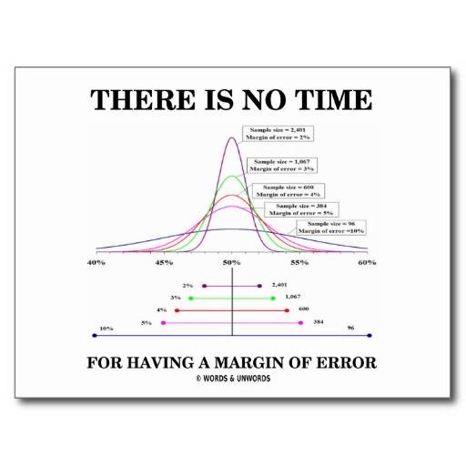 The margin of error