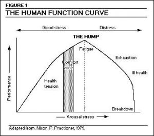 Human Function Curve